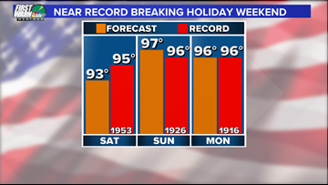 Panovich: Heatwave could set new record highs through Memorial Day weekend