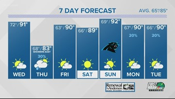 Tuesday 6 p.m. weather forecast