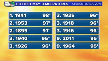 Panovich: Intense heatwave coming to Charlotte could set record highs