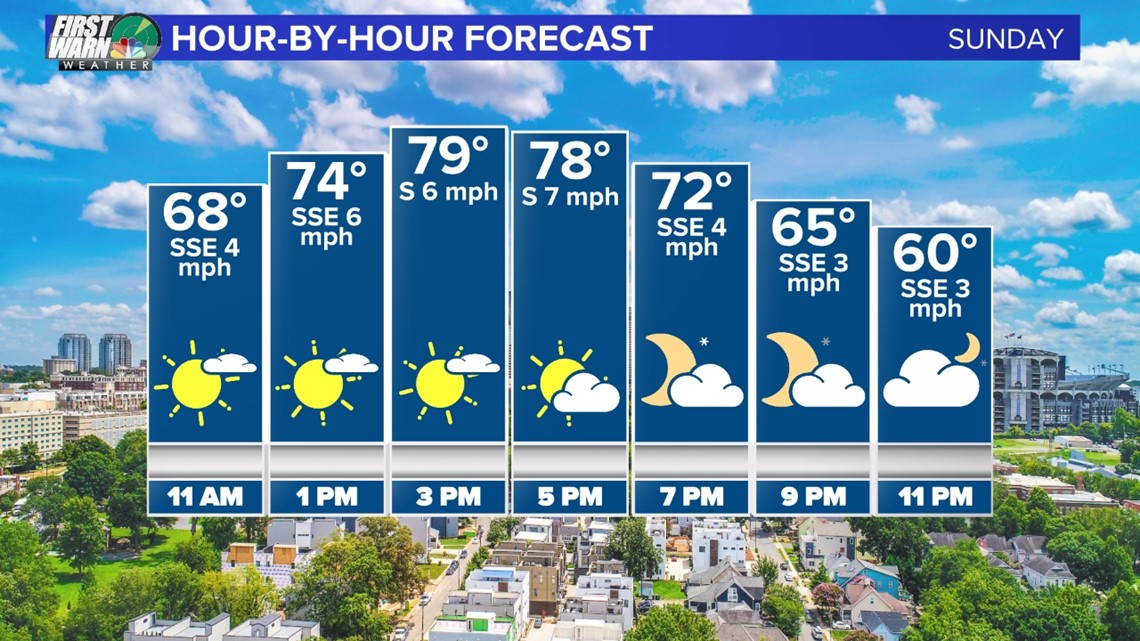 FORECAST: Perfect weather Sunday ahead of a storm system Monday