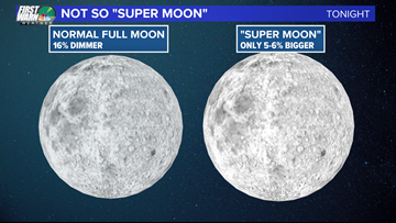Why the super moon isn't so 'super'