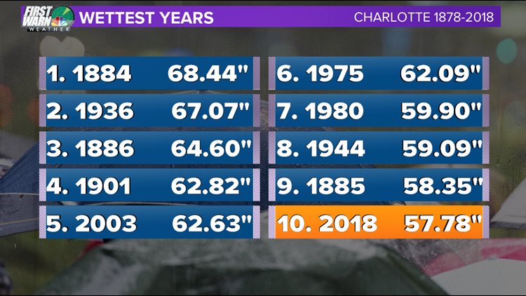 Rainfall records in Charlotte