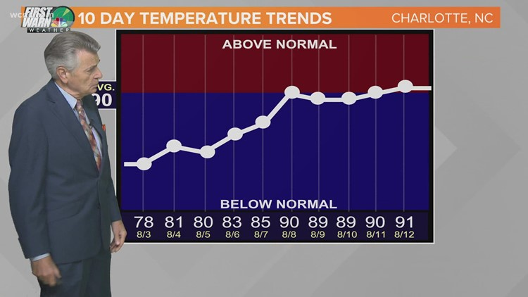 FORECAST: Big cool down to come