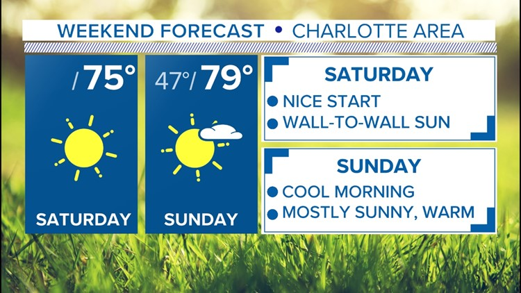 FORECAST: Cool mornings, warm afternoons across the Carolinas this weekend