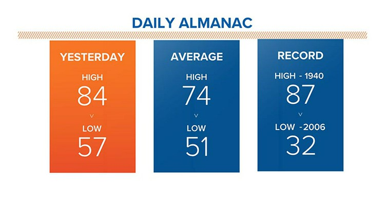 Above average highs continue