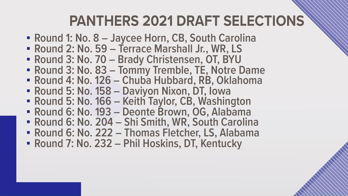 Carolina Panthers 2021 Draft Selections