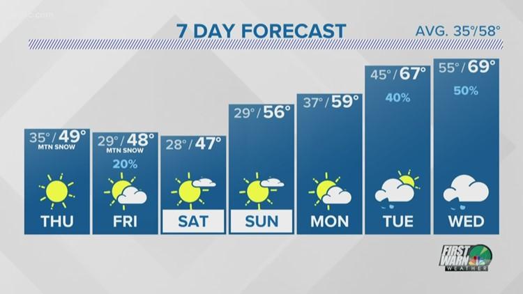 FORECAST: Much Colder Thursday
