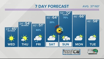 Tuesday early evening weather forecast