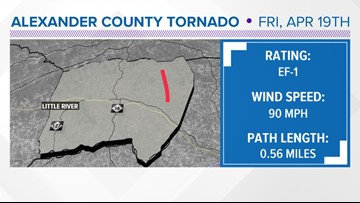 NWS: Tornado touched down in Alexander County during severe weather on Friday