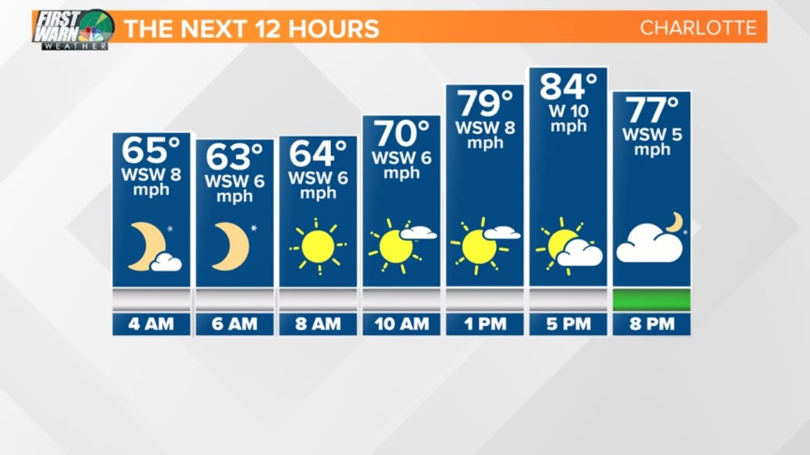 FORECAST: Strong Storms Likely early Thursday