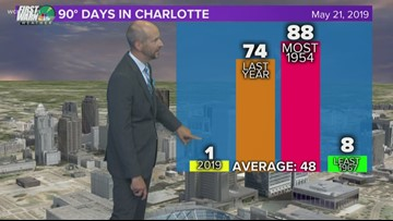 FORECAST: Cooler Wednesday with more cloud cover