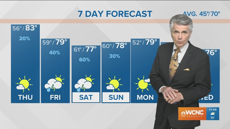Larry Sprinkle: Warmer Thursday, weekend rain possible