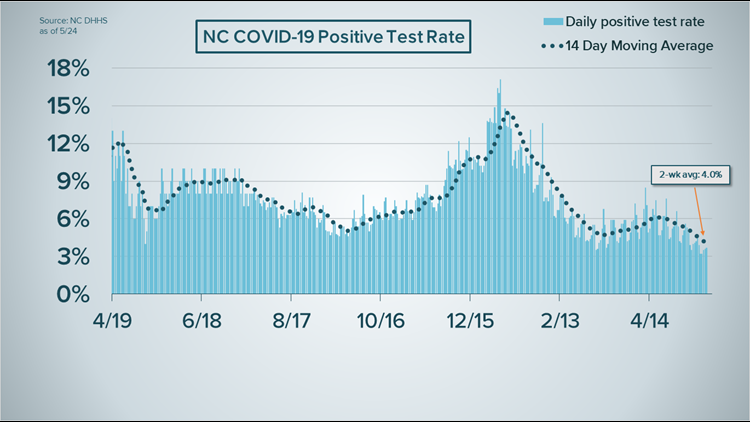 'That's really a testament to the effectiveness of vaccines'   Some of NC's COVID-19 metrics are at pandemic lows