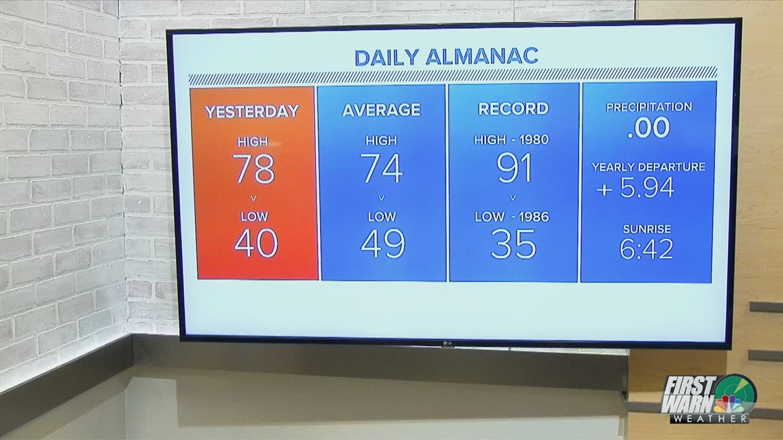 FORECAST: Sunny skies and warm today
