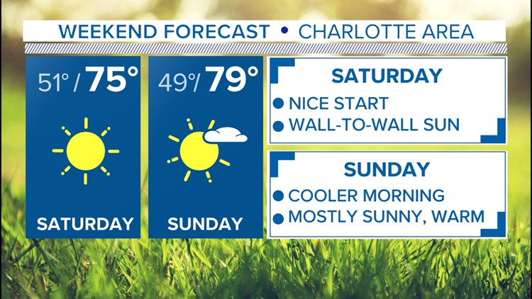 FORECAST: Cooler, drier air on the way for the Carolinas this weekend