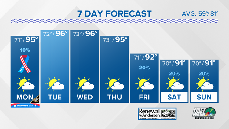 FORECAST: Heat wave continues into Memorial Day