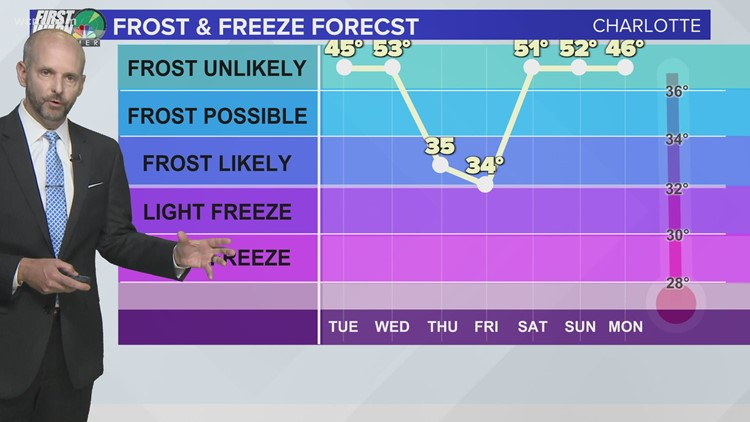 Brad Panovich with your frost and freeze forecast