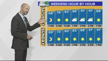 Friday 6 p.m. forecast