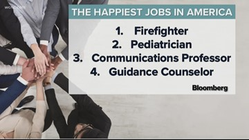 Firefighters have the highest job satisfaction in America