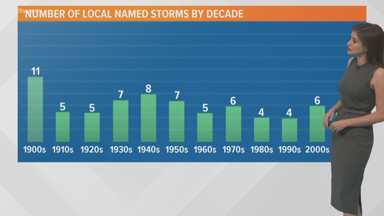 Tropical Storm Sebastien forecast to become a hurricane today