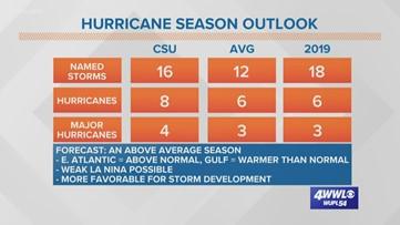 2020 Hurricane Season forecast to be active